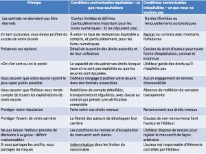 Dix principes pour un contrat équitable
