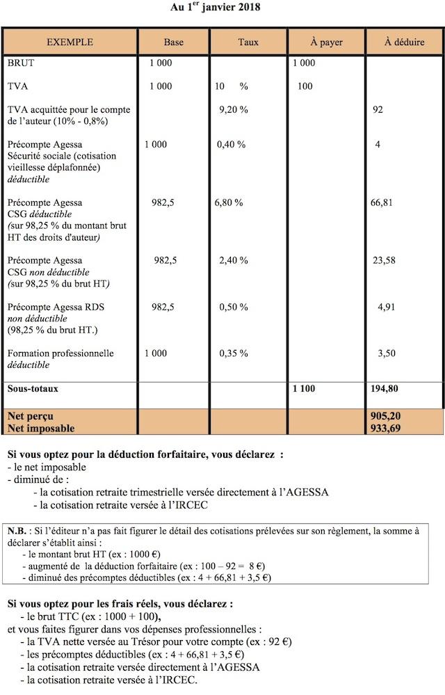 Imposition Des Droits D Auteur Regime Traitements Et Salaires